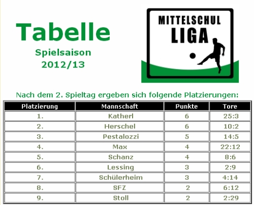 tabelle ms